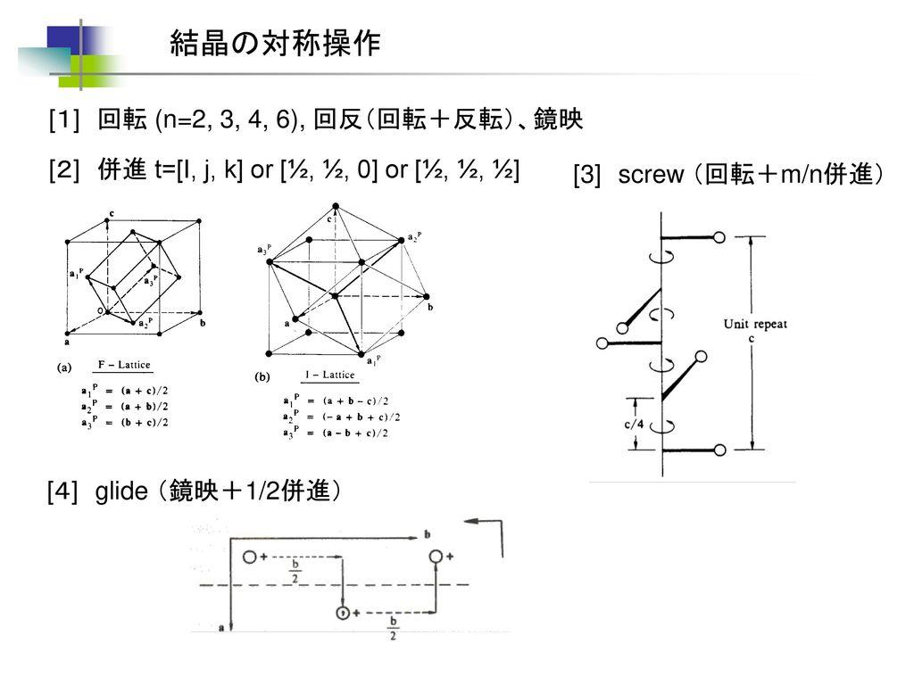 結晶の対称操作 [1] 回転 (n=2, 3, 4, 6), 回反(回転+反転)、鏡映